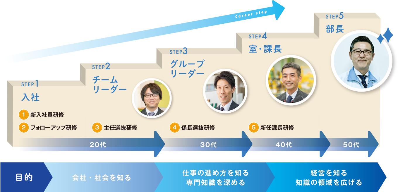 キャリアステップ・人材育成|採用スペシャルサイト|新明工業株式会社